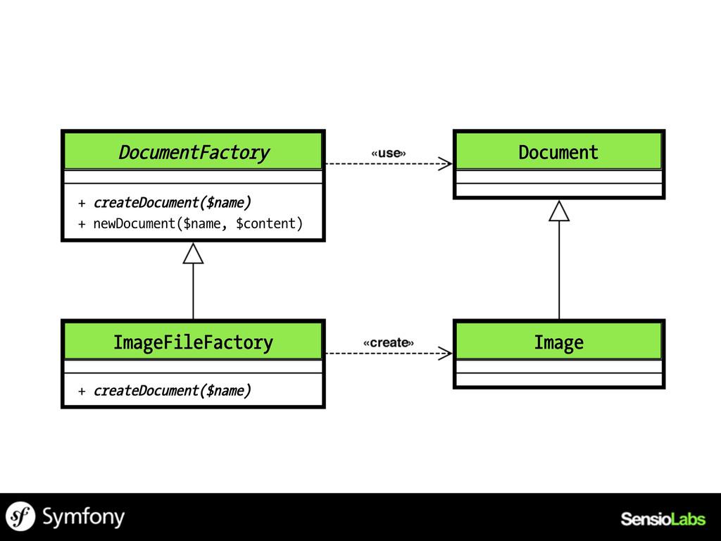 DocumentFactory + createDocument($name) + newDo...