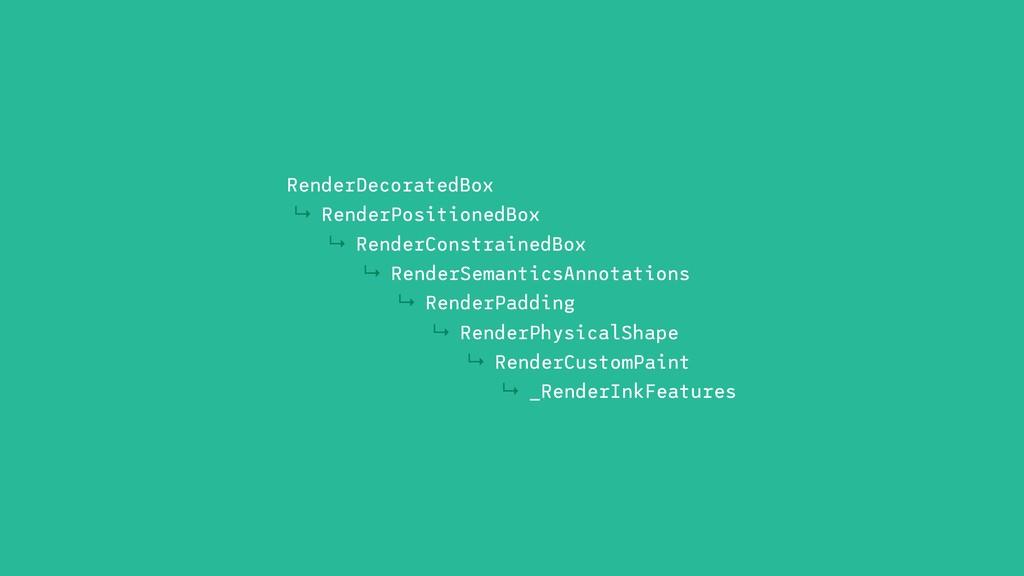 ↳ RenderDecoratedBox ↳ RenderPositionedBox ↳ Re...