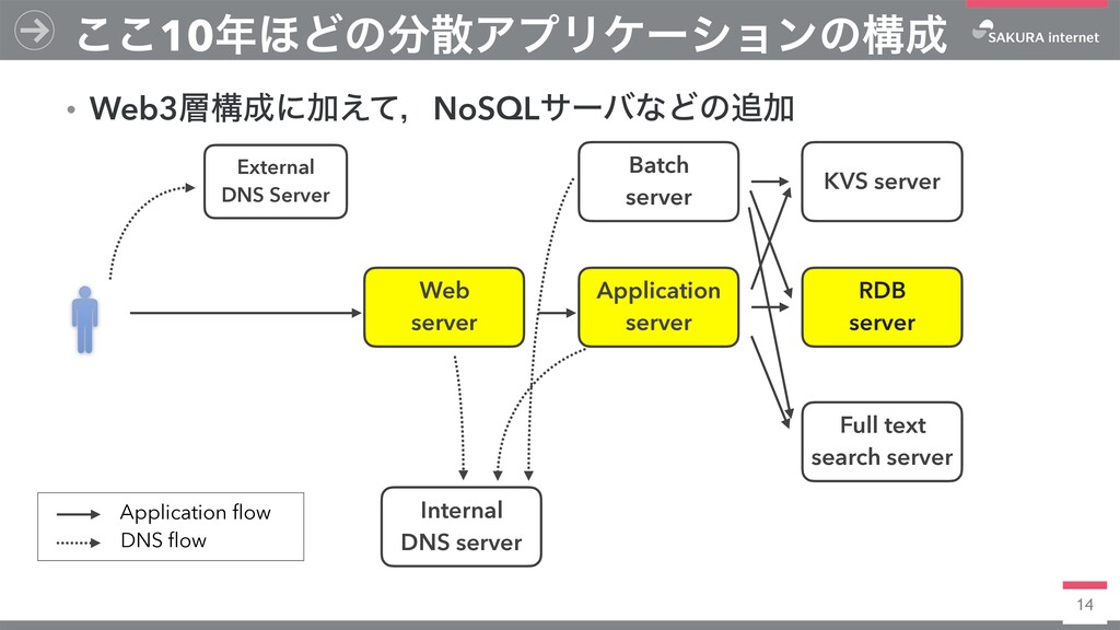 14 ͜͜10΄ͲͷΞϓϦέʔγϣϯͷߏ External DNS Server Ap...