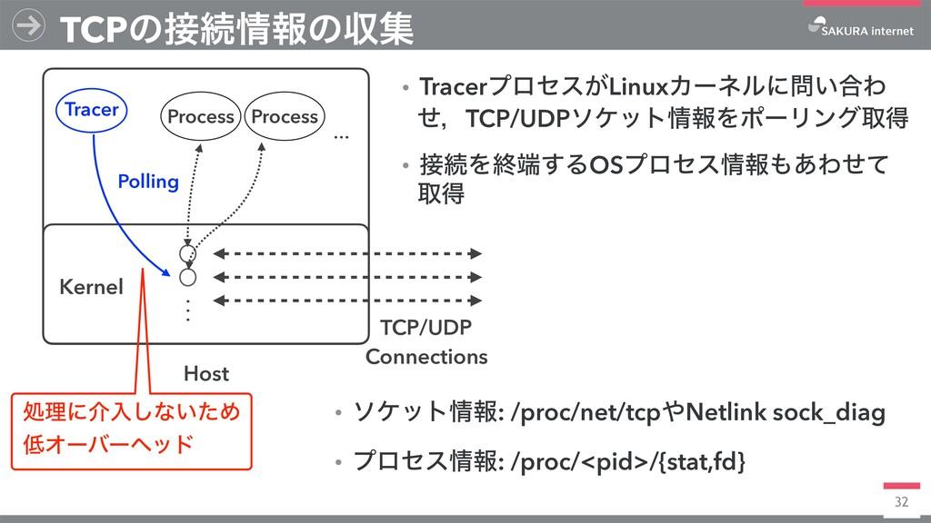 32 TCPͷଓใͷऩू Host Kernel Process Process TCP/...