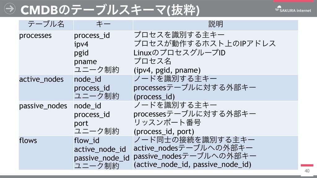 40 CMDBͷςʔϒϧεΩʔϚ(ൈਮ) ςʔϒϧ໊ Ωʔ આ໌ processes proc...