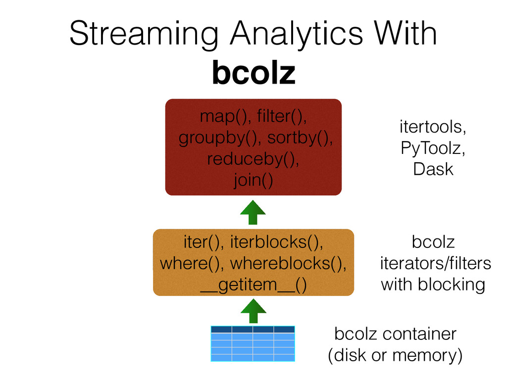 Streaming Analytics With bcolz bcolz container ...