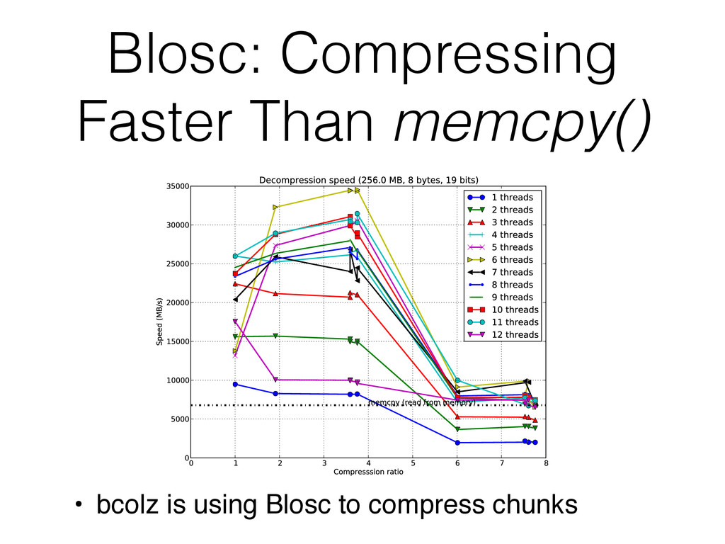 Blosc: Compressing Faster Than memcpy() • bcolz...