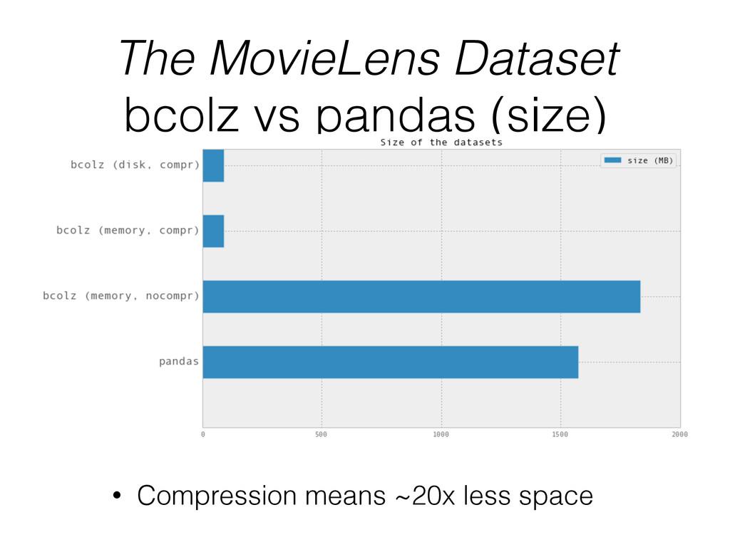 The MovieLens Dataset bcolz vs pandas (size) • ...
