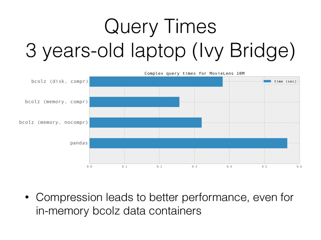Query Times 3 years-old laptop (Ivy Bridge) • ...