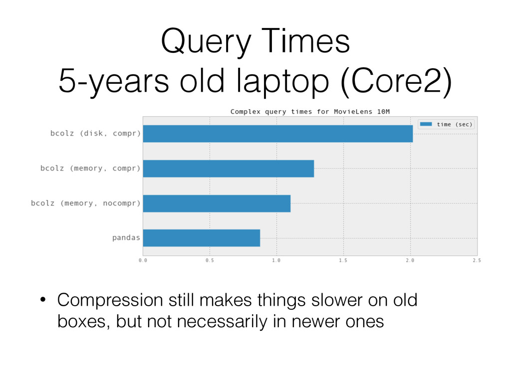 Query Times 5-years old laptop (Core2) • Compr...
