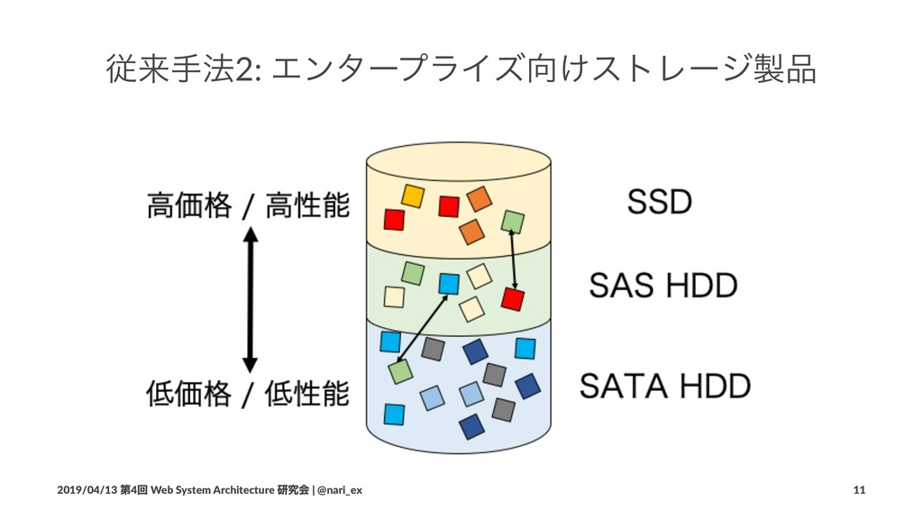 ैདྷख๏2: ΤϯλʔϓϥΠζ͚ετϨʔδ 2019/04/13 ୈ4ճ Web Sys...