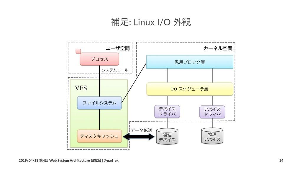 ิ: Linux I/O ֎؍ 2019/04/13 ୈ4ճ Web System Arch...
