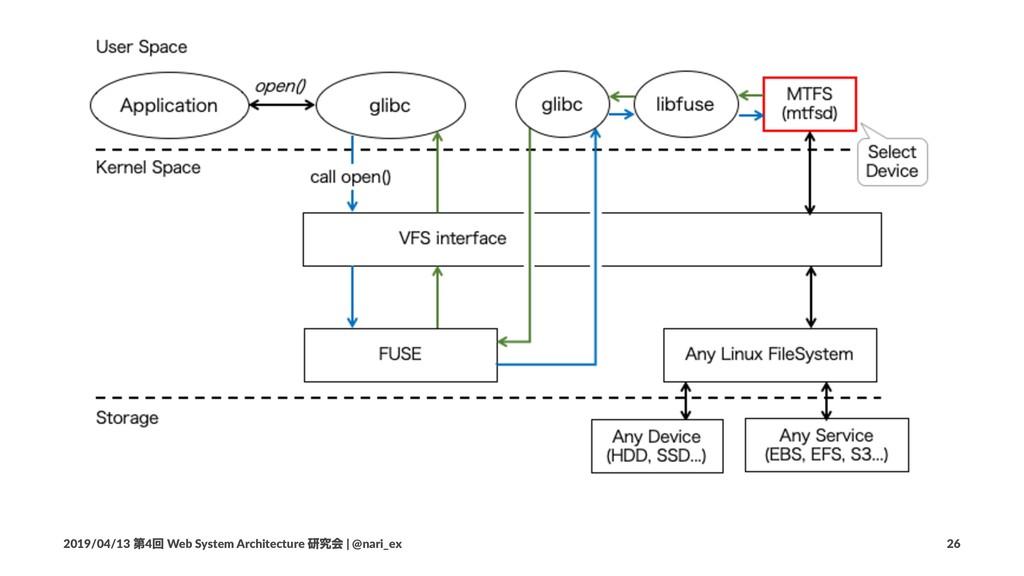 2019/04/13 ୈ4ճ Web System Architecture ݚڀձ | @n...