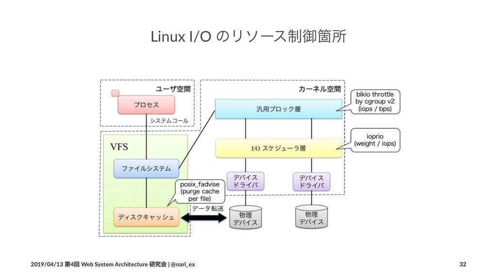 Linux I/O ͷϦιʔε੍ޚՕॴ 2019/04/13 ୈ4ճ Web System A...