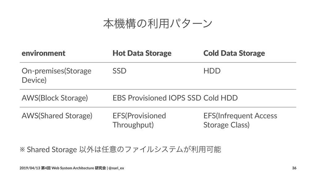 ຊػߏͷར༻ύλʔϯ environment Hot Data Storage Cold Da...