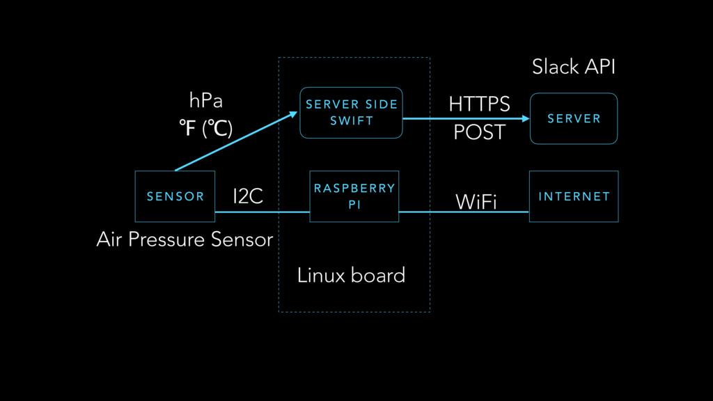 Linux board Air Pressure Sensor S E N S O R R A...