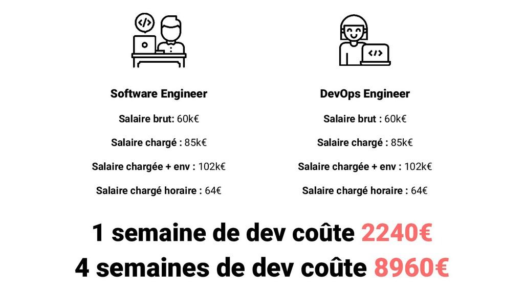 Software Engineer Salaire brut: 60k€ Salaire ch...
