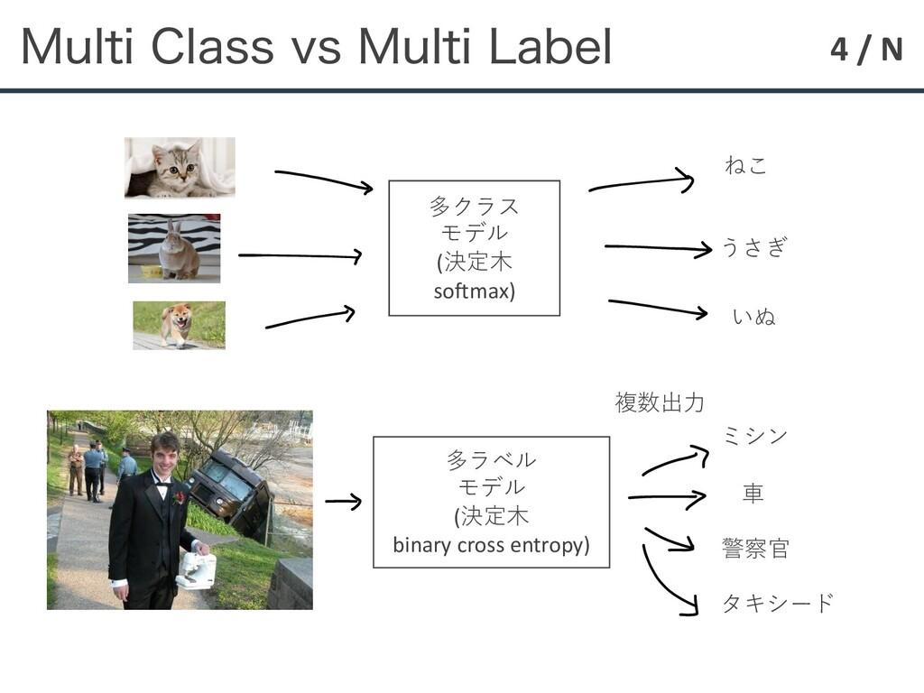 4 / N .VMUJ$MBTTWT.VMUJ-BCFM 多クラス モデル (決定⽊ ...