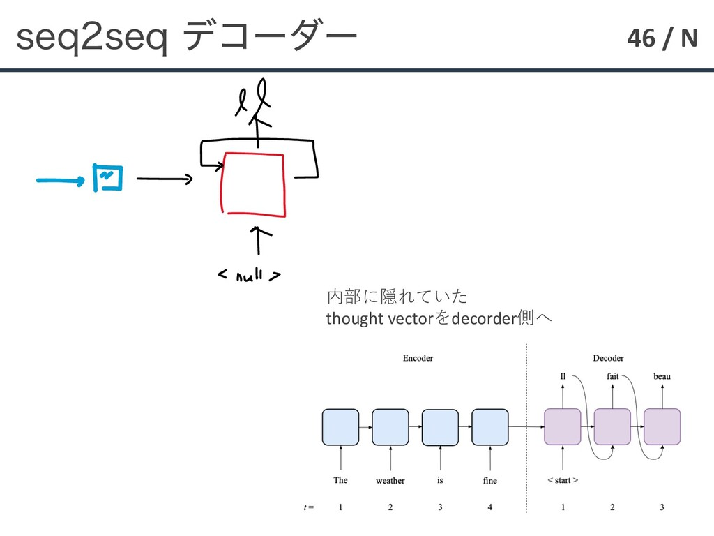 46 / N TFRTFRσίʔμʔ 内部に隠れていた thought vectorをde...