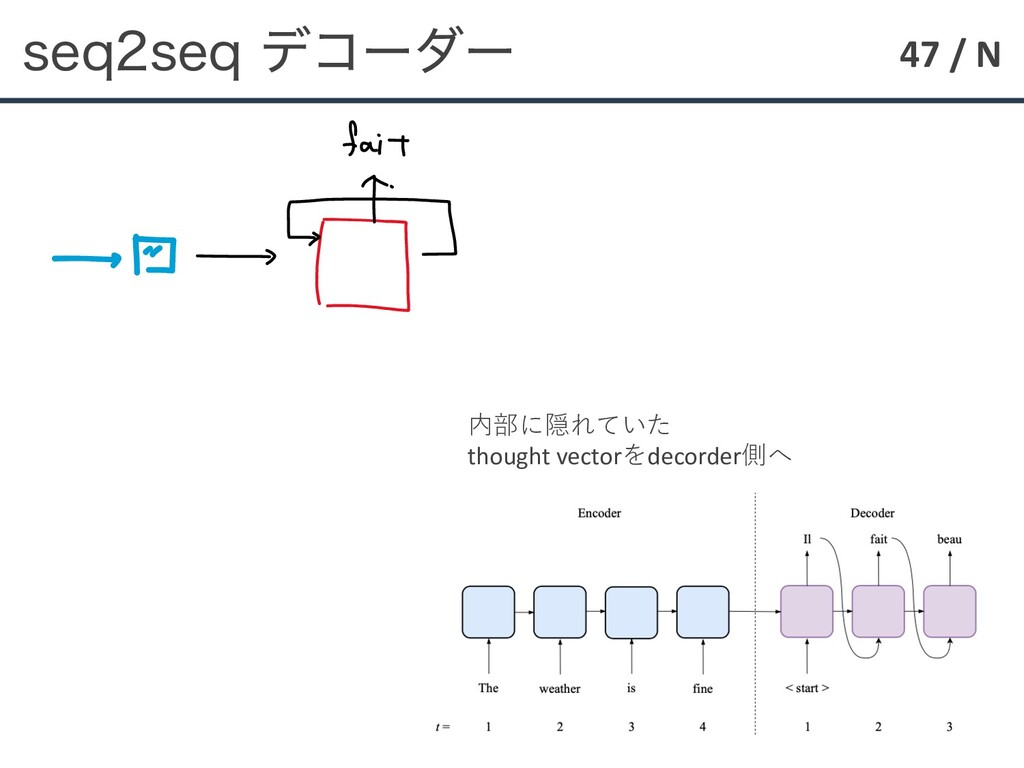 47 / N TFRTFRσίʔμʔ 内部に隠れていた thought vectorをde...