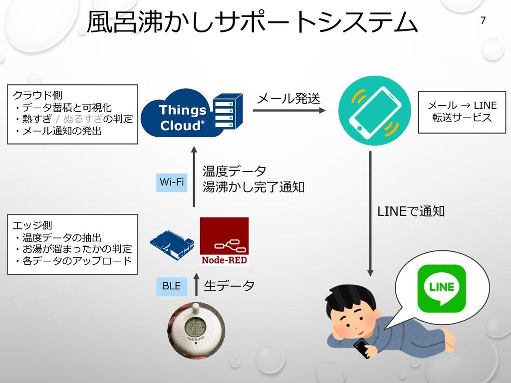 ⾵呂沸かしサポートシステム 7 Things Cloud® LINEで通知 メール発送 メール...