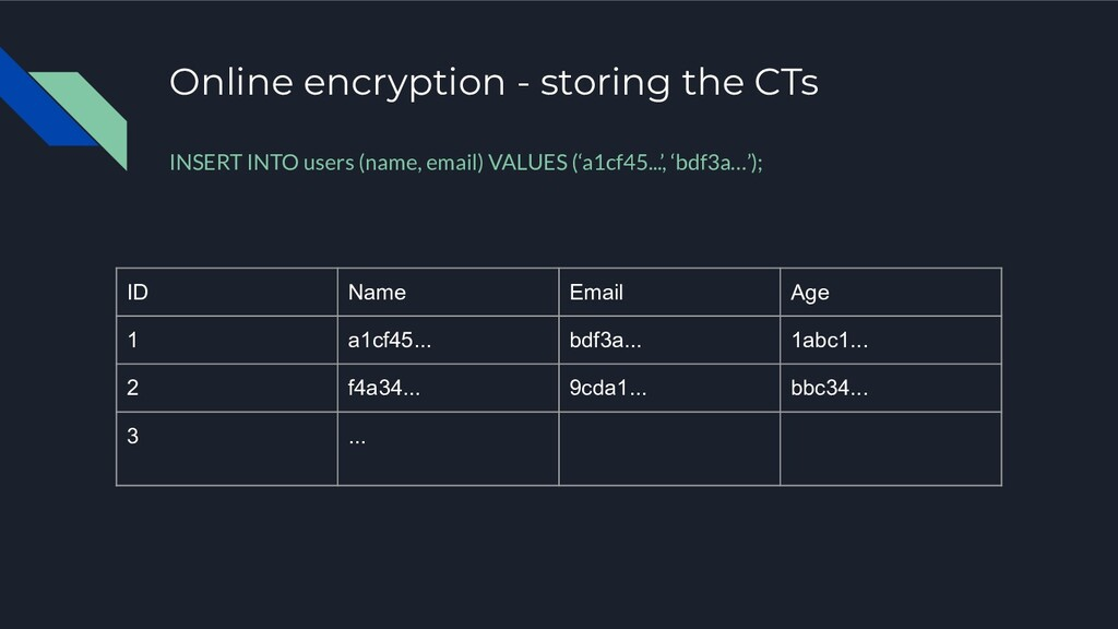 Online encryption - storing the CTs ID Name Ema...