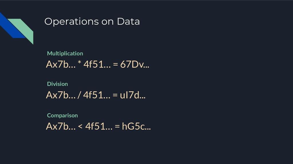 Operations on Data Ax7b… * 4f51… = 67Dv... Mult...