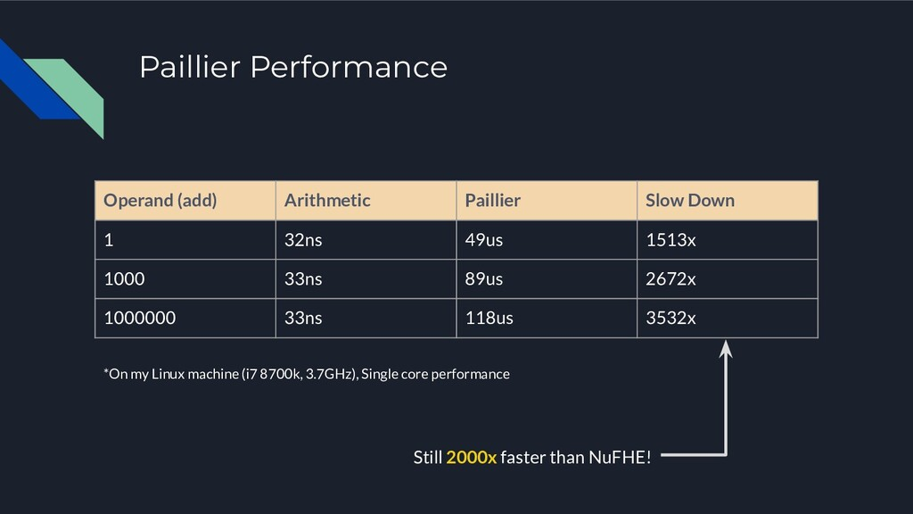 Paillier Performance Operand (add) Arithmetic P...