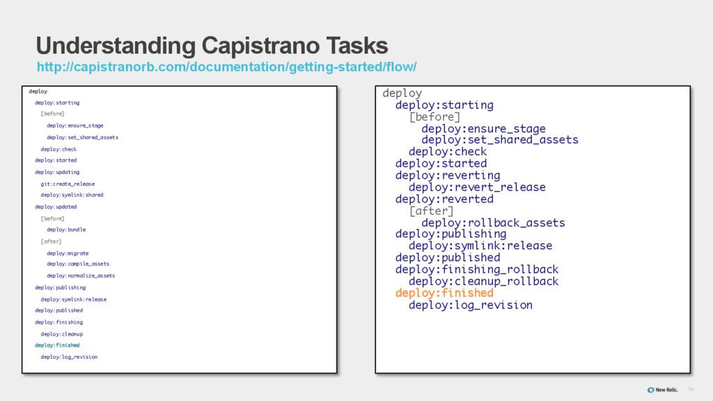 14 Understanding Capistrano Tasks deploy deploy...