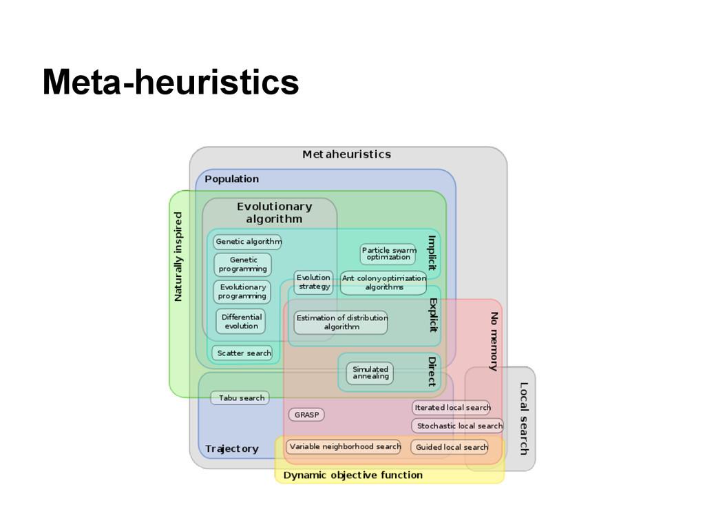 Meta-heuristics