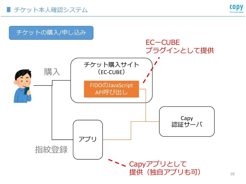 10 / EC-CUBE FIDO JavaScript API B Capy C E