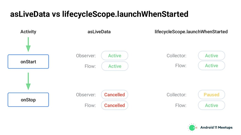asLiveData vs lifecycleScope.launchWhenStarted ...