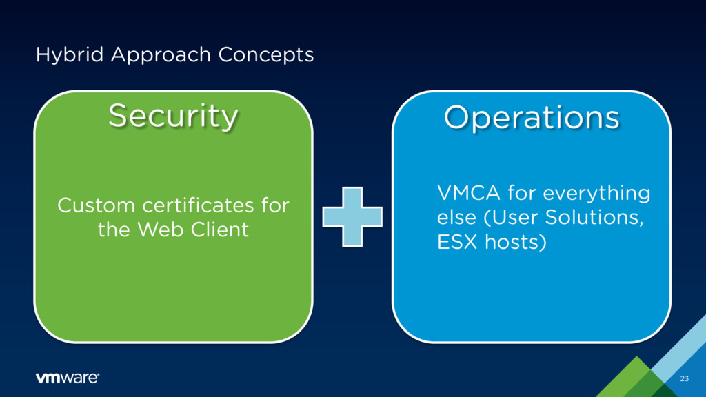 Custom certificates for the Web Client VMCA for...