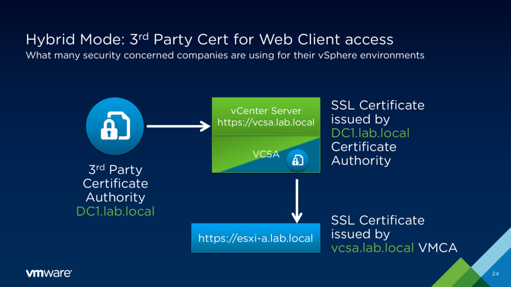 Hybrid Mode: 3rd Party Cert for Web Client acce...
