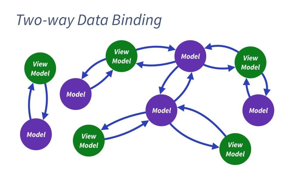 View Model Model Model Model Model View Model V...