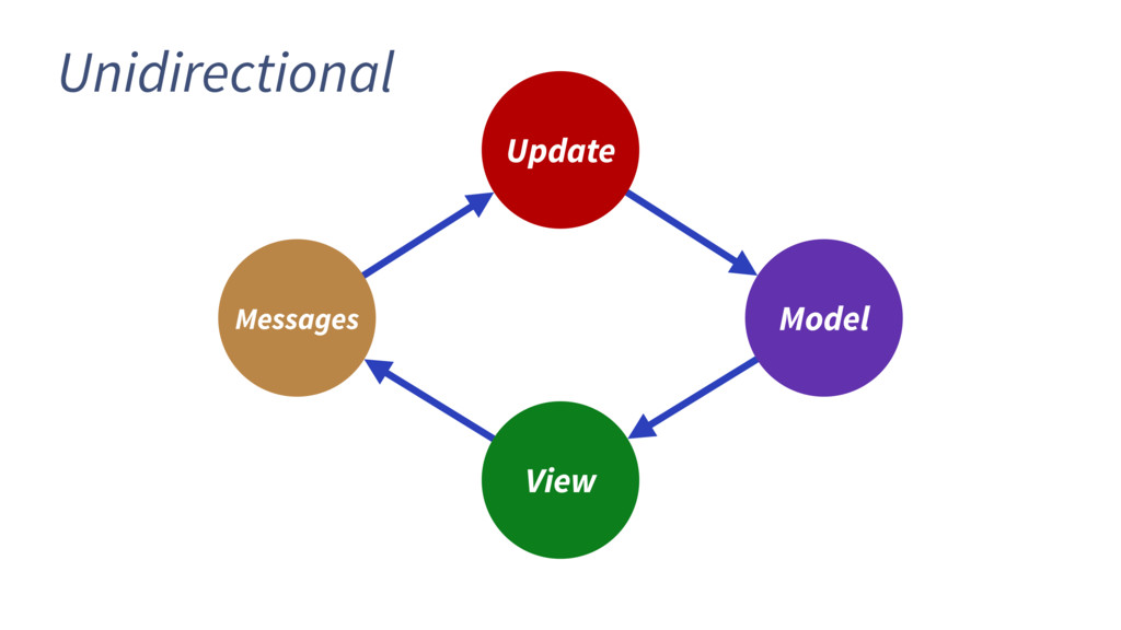 Update View Model Messages Unidirectional