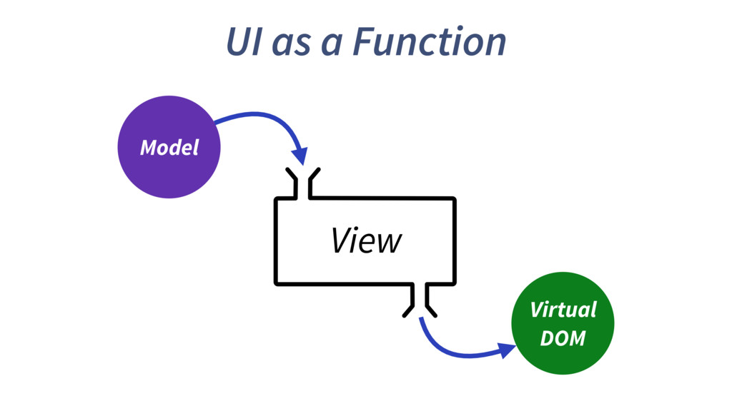 UI as a Function Model Virtual DOM View
