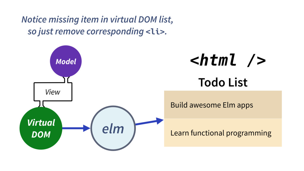 View Model Notice missing item in virtual DOM l...