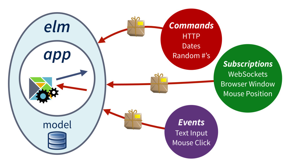 elm app model Commands HTTP Dates Random #'s Su...