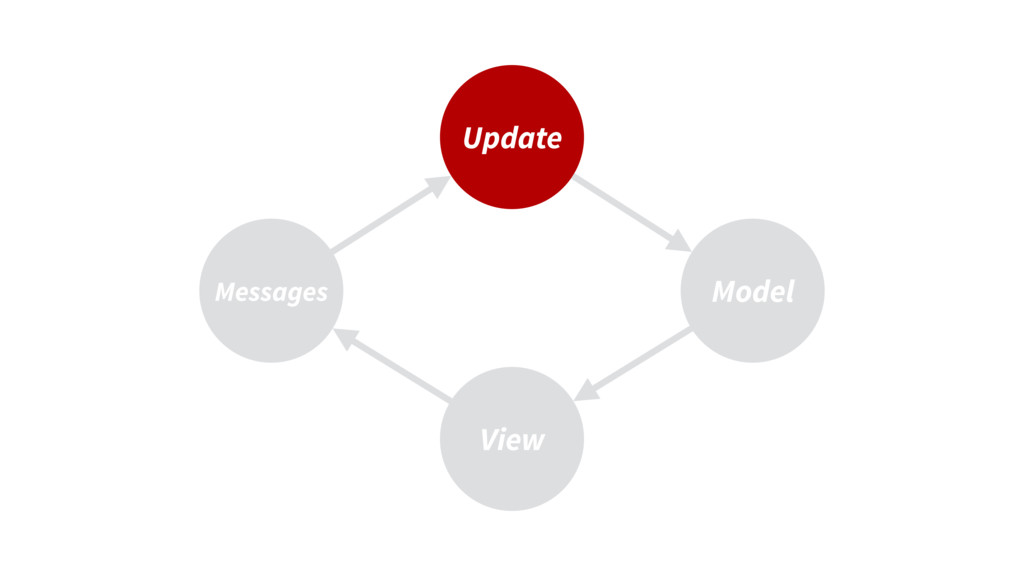 Update View Model Messages