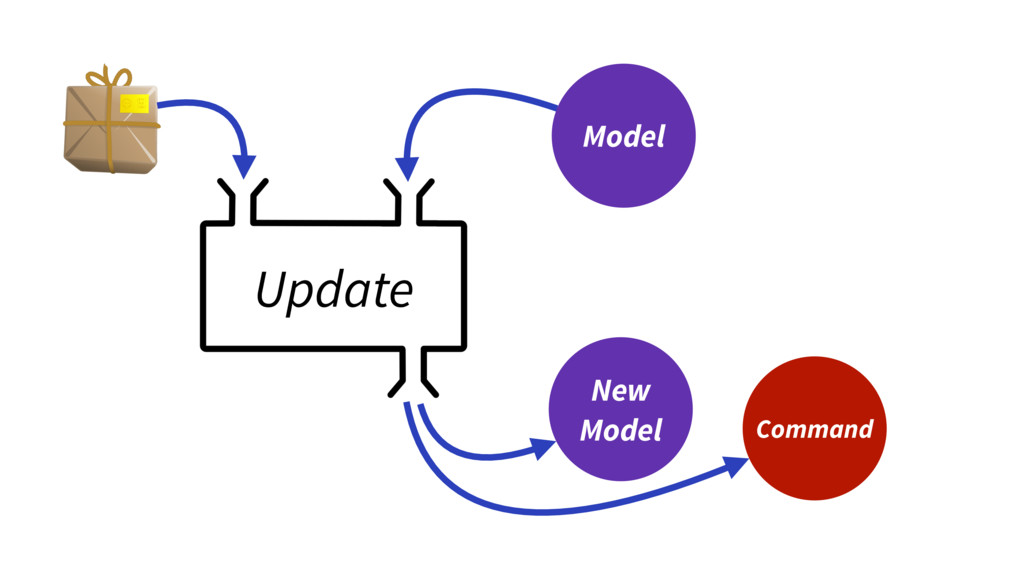 Update Model New Model Command