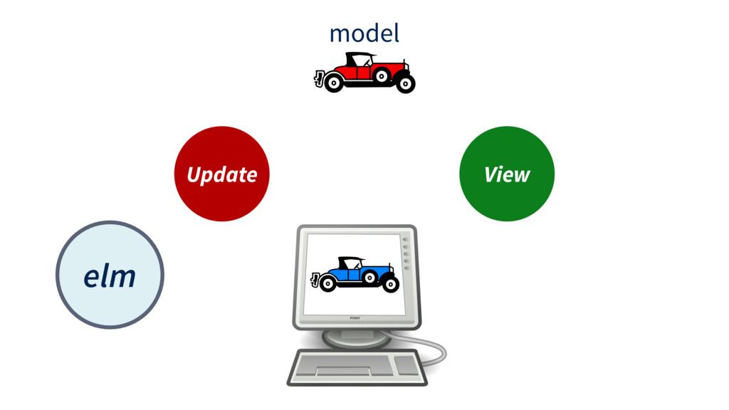 model Update View elm