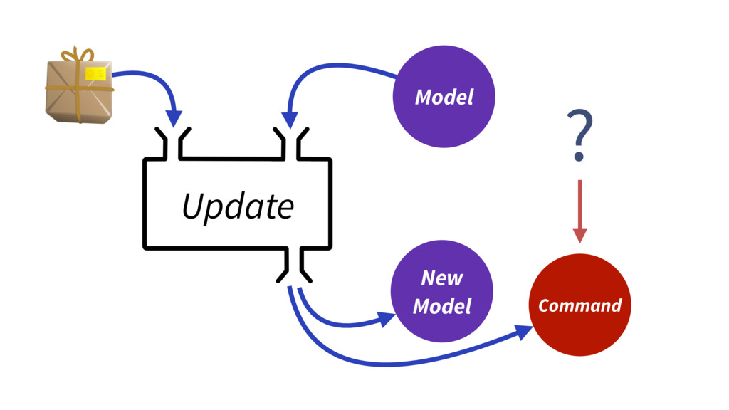 Update Model New Model Command ?