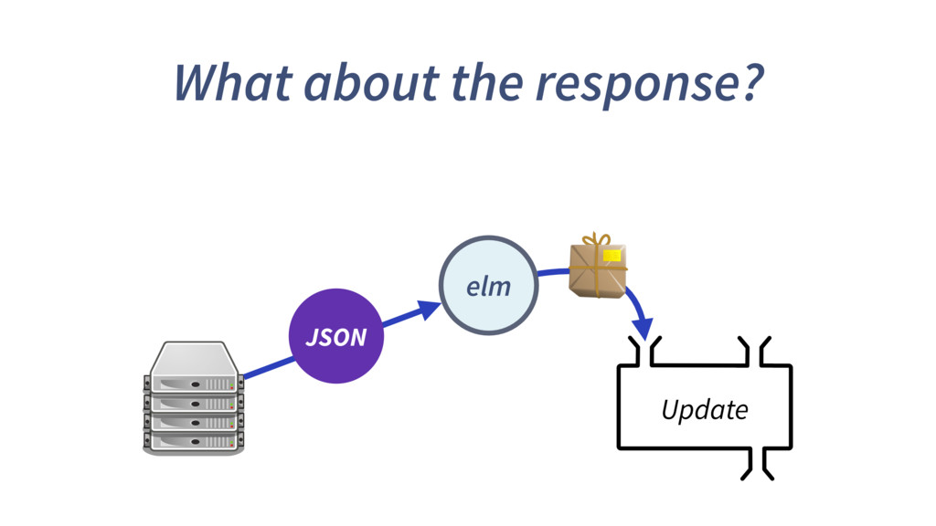 What about the response? Update elm JSON