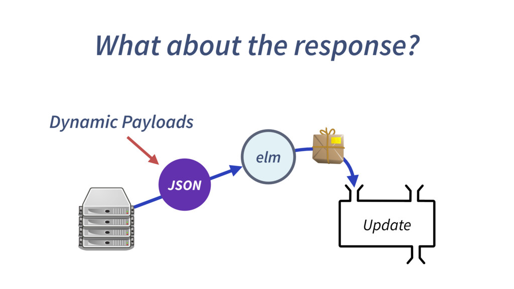 What about the response? Update elm JSON Dynami...