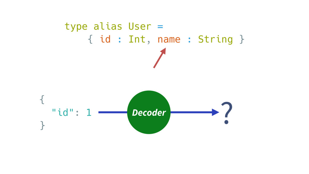 "{ ""id"": 1 } type alias User = { id : Int, name ..."
