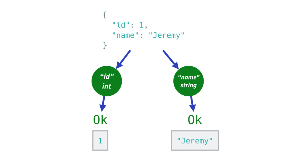 "{ ""id"": 1, ""name"": ""Jeremy"" } ""id"" int ""name"" s..."