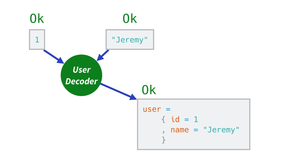 "1 Ok ""Jeremy"" Ok User Decoder user = { id = 1 ,..."