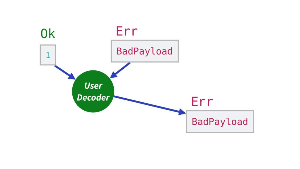 1 Ok User Decoder BadPayload Err BadPayload Err