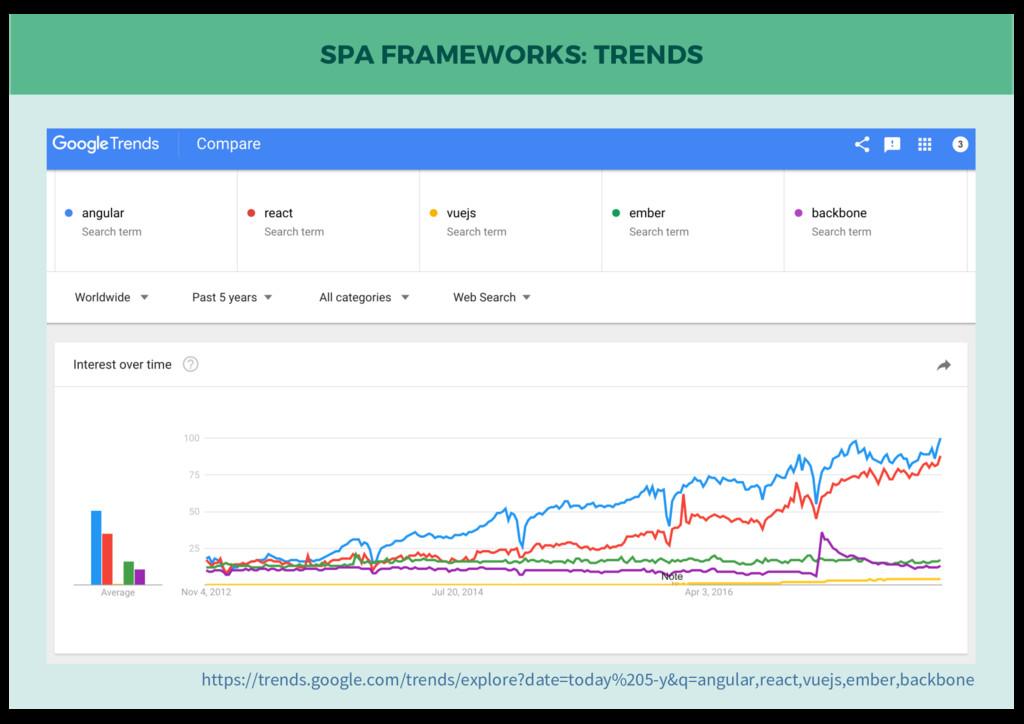 SPA FRAMEWORKS: TRENDS https://trends.google.co...