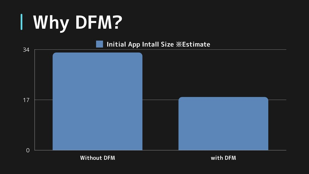 Why DFM? 0 17 34 Without DFM with DFM Initial A...