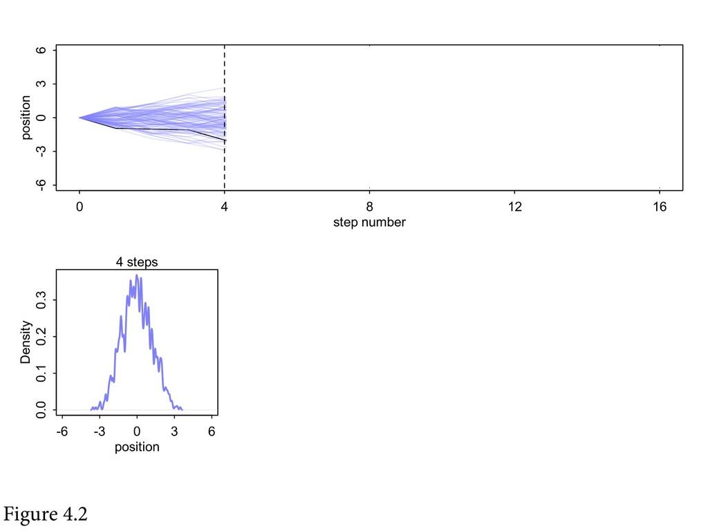 -6 -3 0 3 6 0.00 0.10 0.20 position Density 16 ...