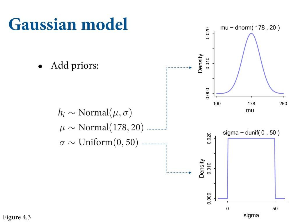 Gaussian model • Add priors: IJHIMZ DPSSFMBUFE ...