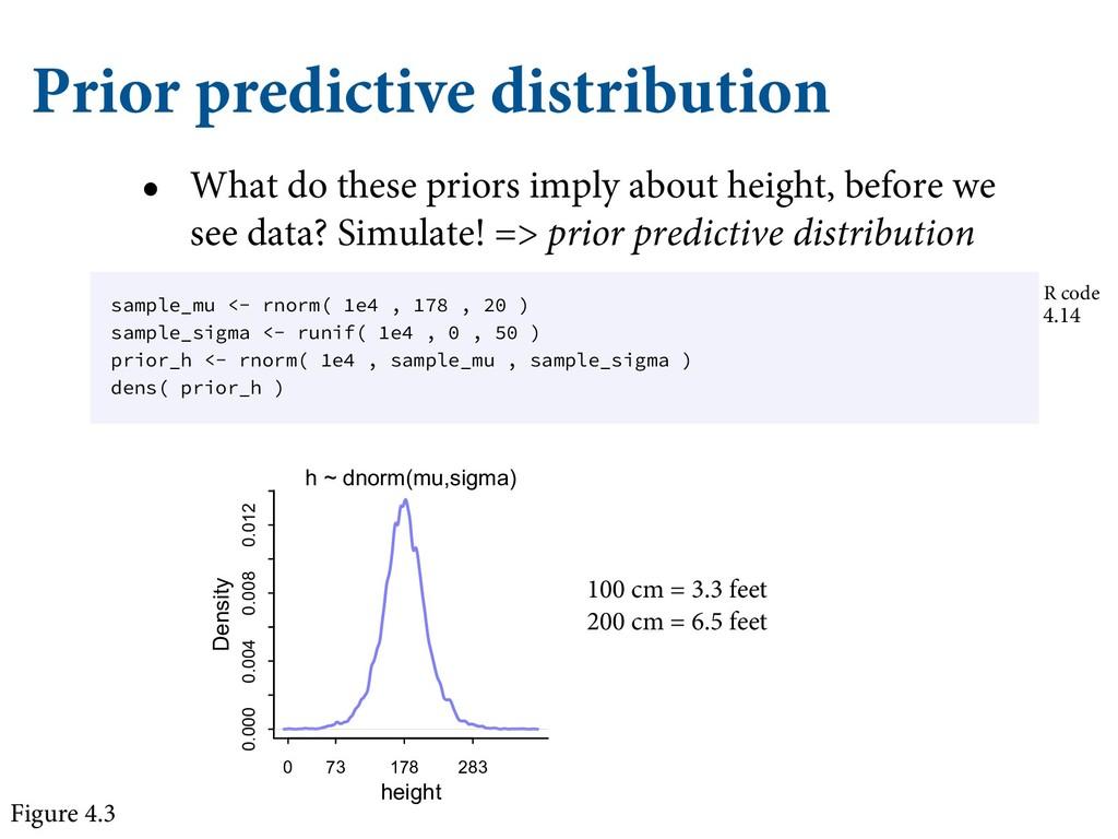 Prior predictive distribution • What do these p...
